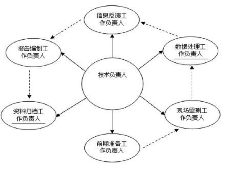 大坝工程安全监测方案(Word,26页)