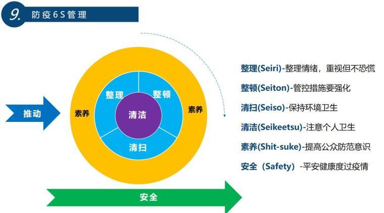新型冠状病毒建筑安全生产思维防控疫情讲义 (6)