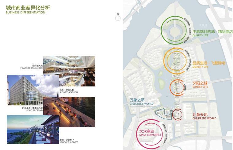 浙江现代风格综合城市规划建筑方案文本-城市商业差异化分析