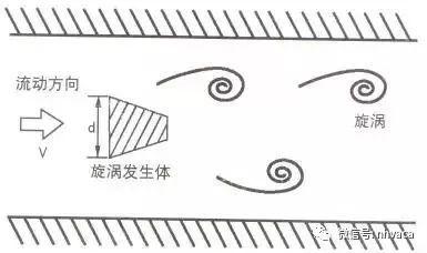 常见流量计动态原理图及特点_9