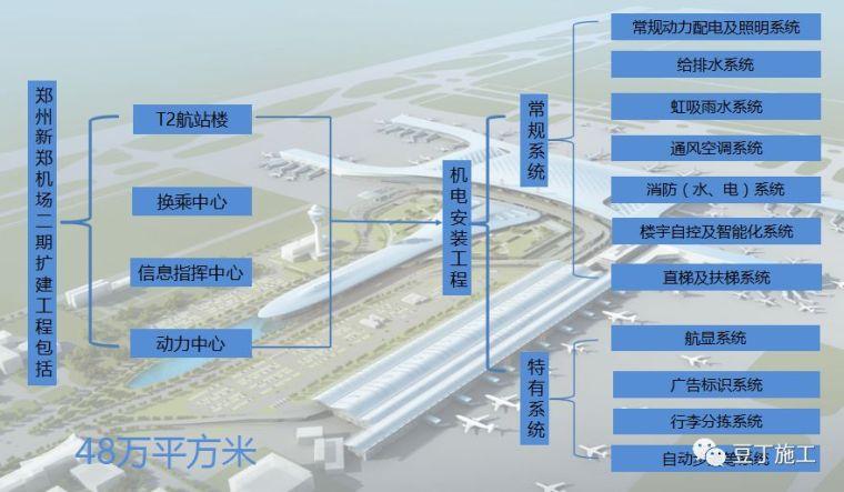 看看知名企业如何应用机电BIM_3