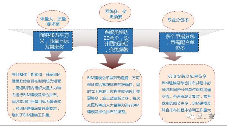 看看知名企业如何应用机电BIM_4