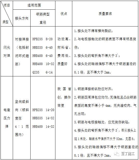 钢筋工程全过程检查验收程序与要点(附图集_11