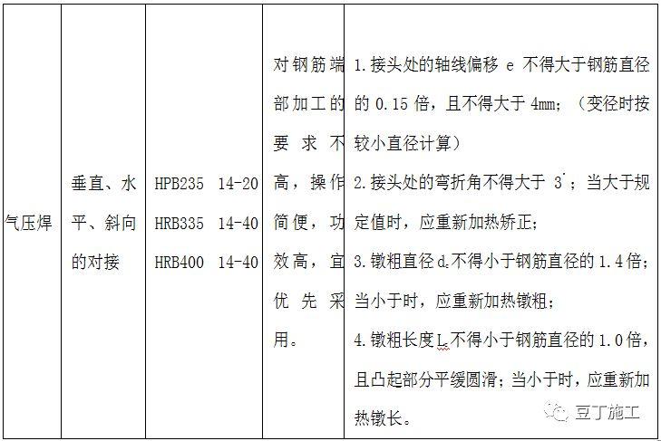 钢筋工程全过程检查验收程序与要点(附图集_12