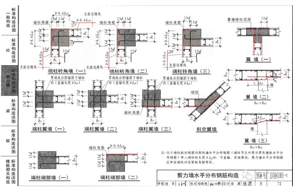 钢筋工程全过程检查验收程序与要点(附图集_32