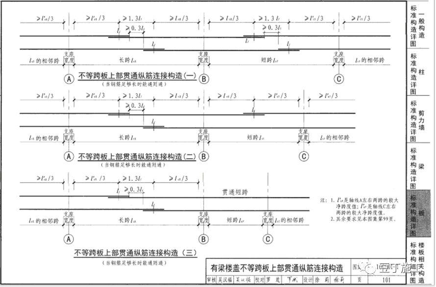 钢筋工程全过程检查验收程序与要点(附图集_53