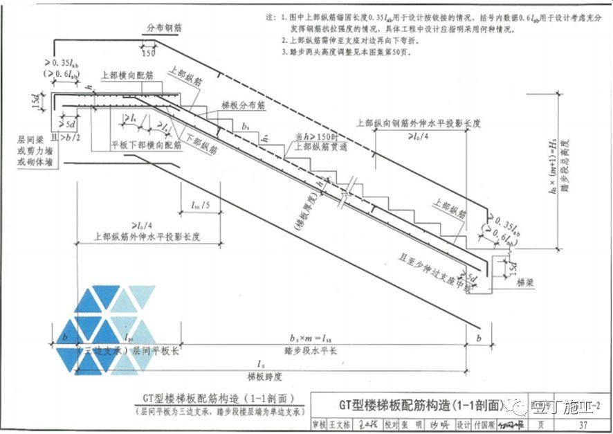 钢筋工程全过程检查验收程序与要点(附图集_68