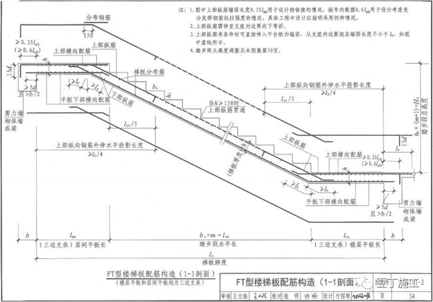 钢筋工程全过程检查验收程序与要点(附图集_66