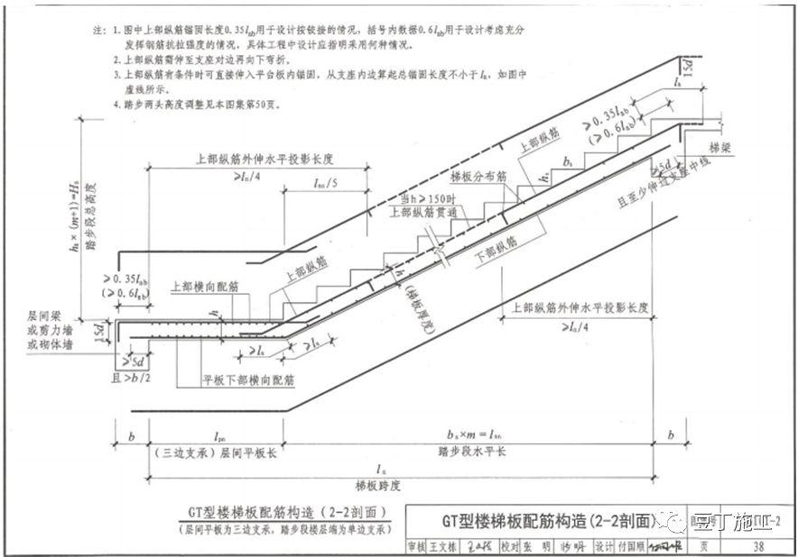 钢筋工程全过程检查验收程序与要点(附图集_69