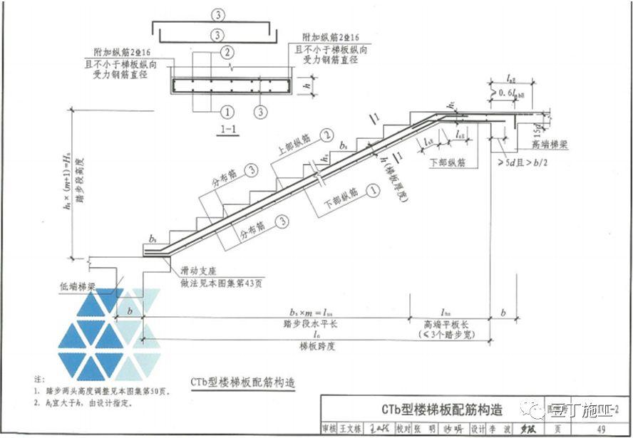 钢筋工程全过程检查验收程序与要点(附图集_74