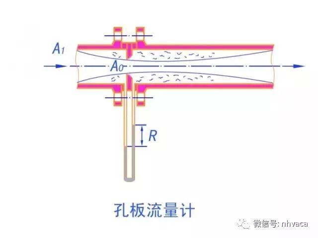 常见流量计动态原理图及特点_4