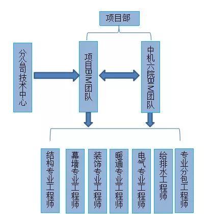 看看知名企业如何应用机电BIM_6