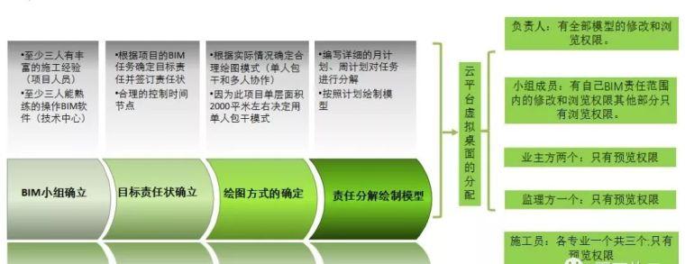 看看知名企业如何应用机电BIM_26