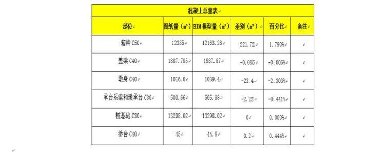 青岛机场高速公路BIM应用实践_3