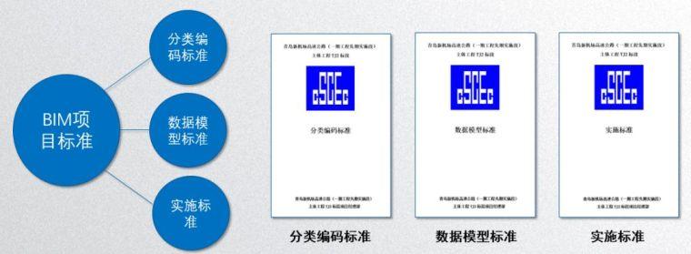 青岛机场高速公路BIM应用实践_2