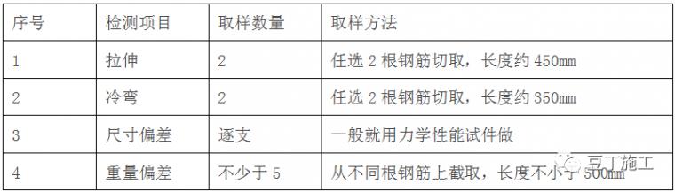 钢筋工程全过程检查验收程序与要点(附图集_3
