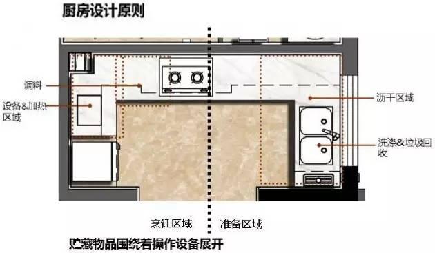 万科养老住宅的细节(户型+储藏间+厨房)_26