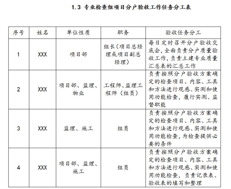 专业检查组项目分户验收工作任务分工表