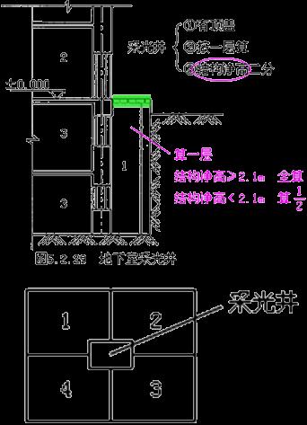 建筑面积计算规则最新最全版!_35