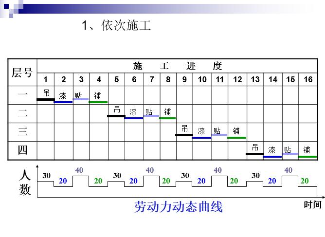 工程施工横道图编制培训讲义PPT(82页)