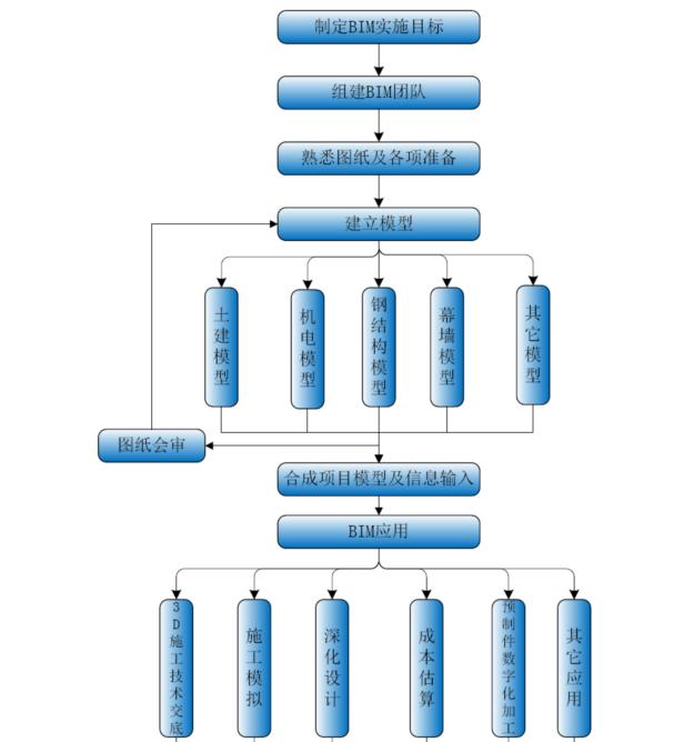 BIM工作整体流程图