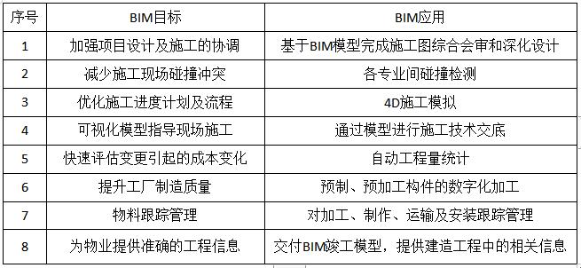 BIM实施目标及应用目标