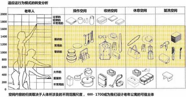 万科养老住宅的细节(户型+储藏间+厨房)_5