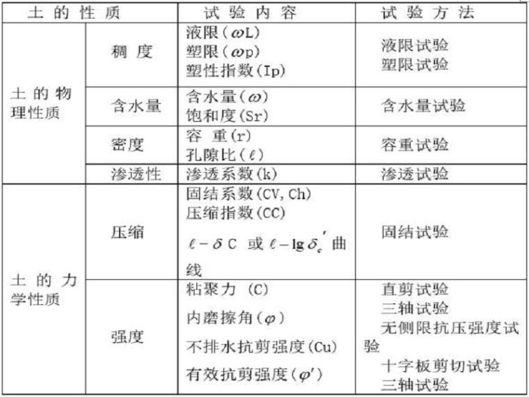 软基排水固结法工艺(Word,14页)