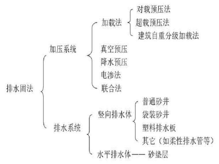 地基排水固结法工艺(Word,19页)