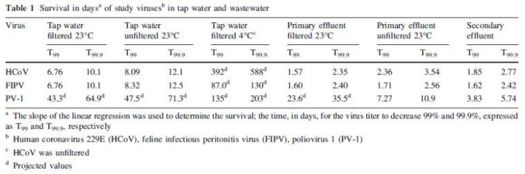 冠状病毒在水和废水中的存活_2