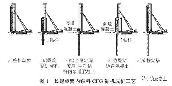 CFG桩施工技术与质量控制详细讲解