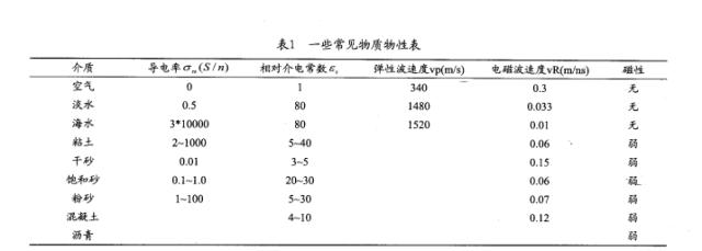 uasb工作原理示意图资料下载-城市地下管线探测方法技术(值得收藏)