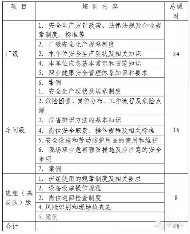 员工三级安全教育培训大纲