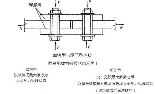 钢结构螺栓问题的十问十答!_7