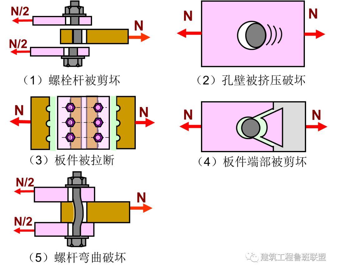 钢结构螺栓问题的十问十答!_11