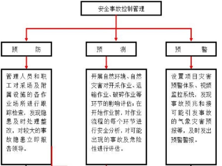框架结构施工应急救援预案(Word,20页)