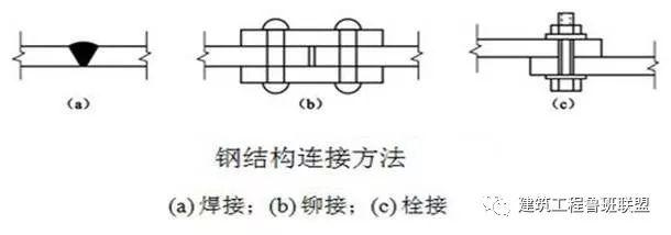 钢结构螺栓问题的十问十答!_1