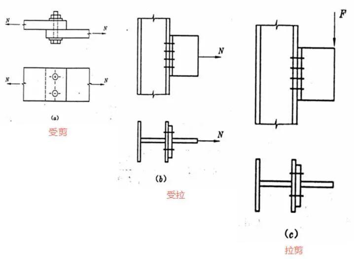 钢结构螺栓问题的十问十答!_5