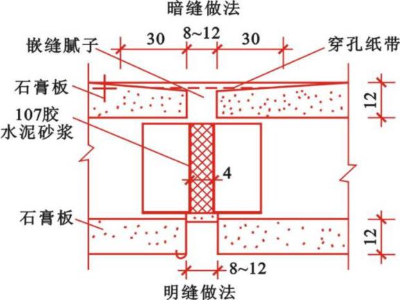 装饰装修工程施工工艺(墙地面顶棚门窗)