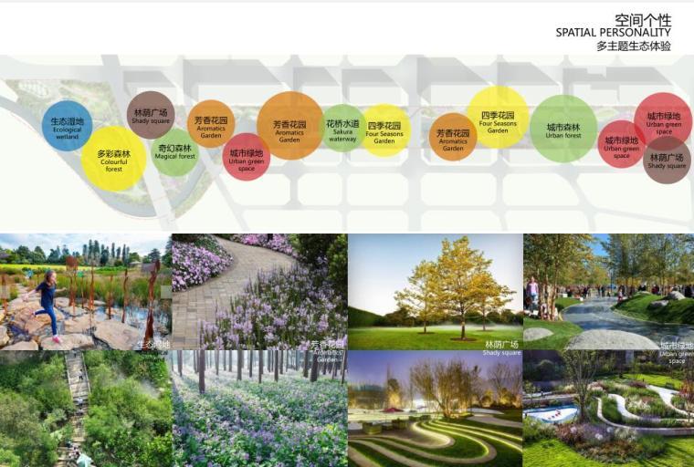 [云南]新海河滨河带状公园工程方案设计-多主题生态体验