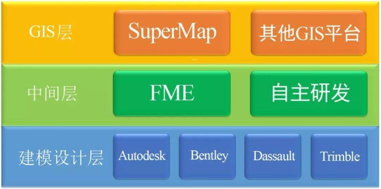 BIM+GIS开启公路工程全生命周期管理新模式