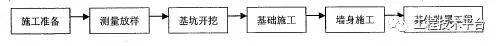 重力式挡土墙标准化施工解析_3
