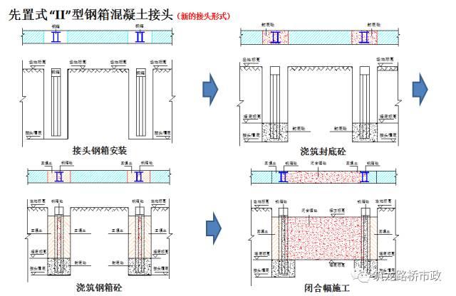 地下连续墙施工技术,地铁、管涵、基坑都用_27