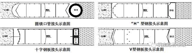 地下连续墙施工技术,地铁、管涵、基坑都用_24