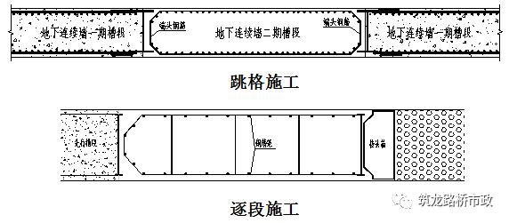 地下连续墙施工技术,地铁、管涵、基坑都用_29