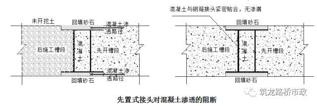 地下连续墙施工技术,地铁、管涵、基坑都用_28