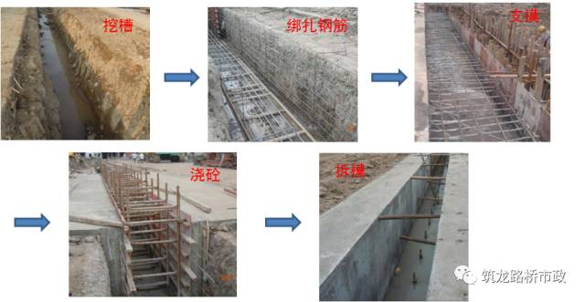 地下连续墙施工技术,地铁、管涵、基坑都用_6