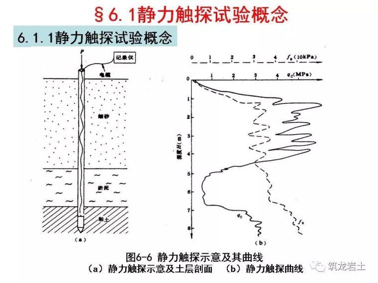 岩土静力触探试验原理及技术_3