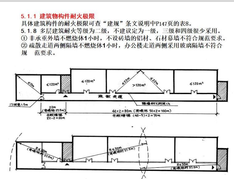建筑设计防火规范的条文理解及其应用详解 (5)