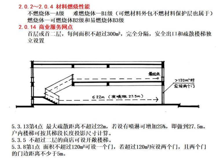 建筑设计防火规范的条文理解及其应用详解 (2)